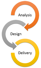 bespoke-software-development-process-cambridge
